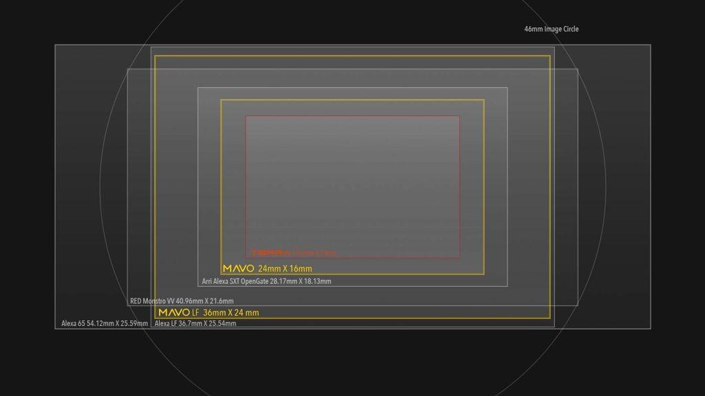 mavo-sensor-size
