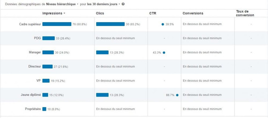 seo-optimiser-diffusion-video-statisitques-campagne-linkedin